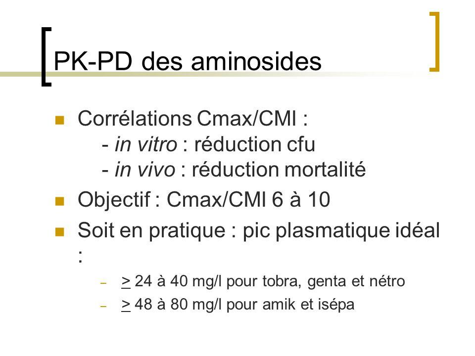 PK-PD des aminosides Corrélations Cmax/CMI : - in vitro : réduction cfu - in vivo : réduction mortalité Objectif : Cmax/CMI 6 à 10 Soit en pratique :