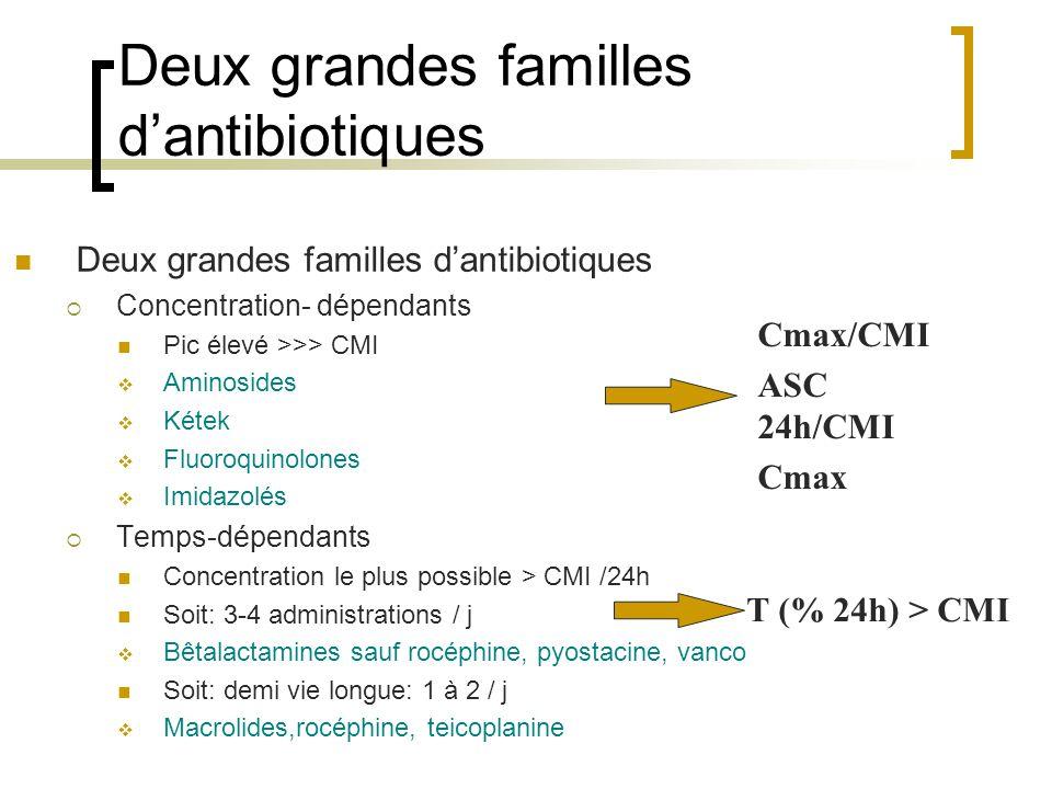 Deux grandes familles d'antibiotiques  Concentration- dépendants Pic élevé >>> CMI  Aminosides  Kétek  Fluoroquinolones  Imidazolés  Temps-dépen