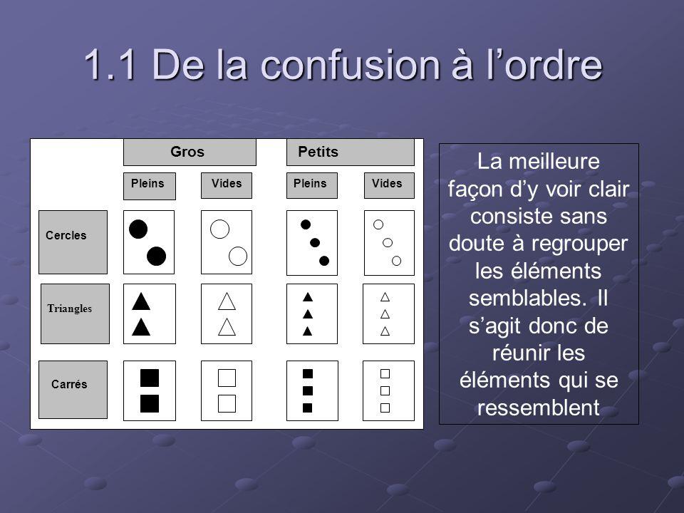 1.1 De la confusion à l'ordre La meilleure façon d'y voir clair consiste sans doute à regrouper les éléments semblables. Il s'agit donc de réunir les