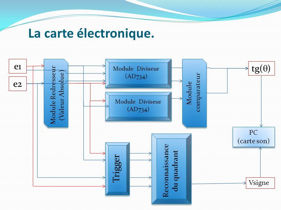La carte électronique. Module Diviseur (AD734) e1 e2 Module Diviseur (AD734) Module Redresseur (Valeur Absolue) tg(  ) Module comparateur Trigger Rec