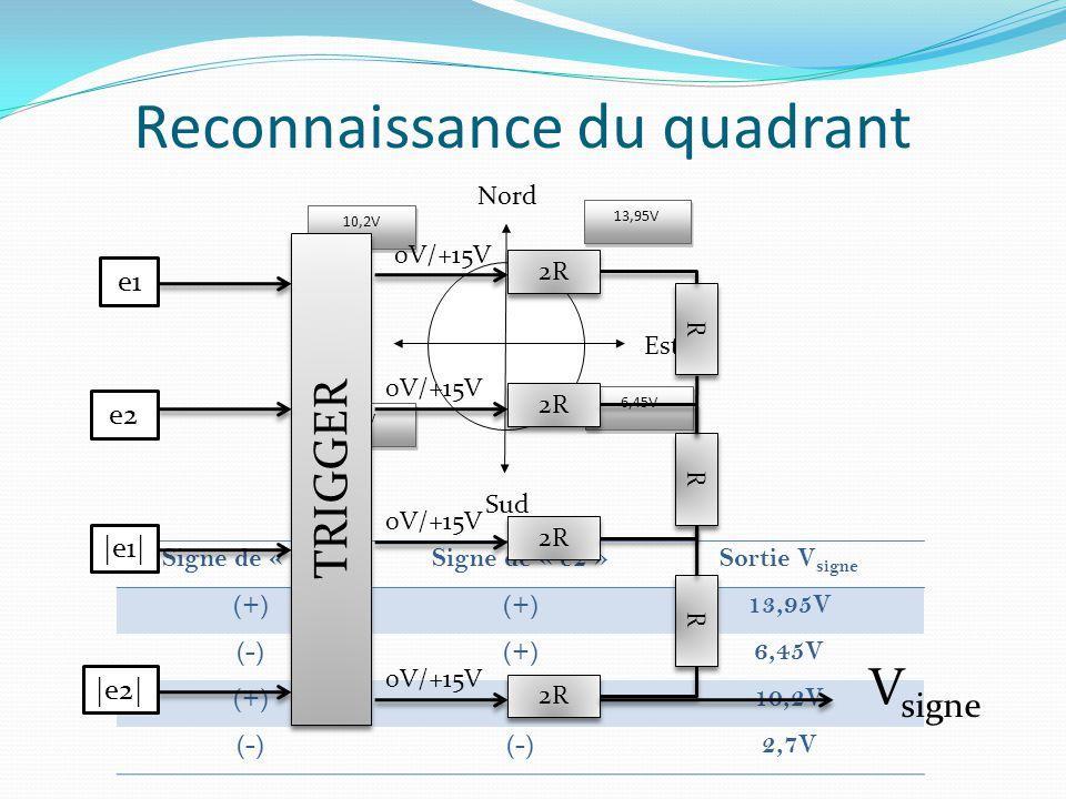 Reconnaissance du quadrant Signe de « e1 »Signe de « e2 »Sortie V signe (+) 13,95V (-)(+)6,45V (+)(-)10,2V (-) 2,7V 13,95V 2,7V 10,2V 6,45V Nord Sud O
