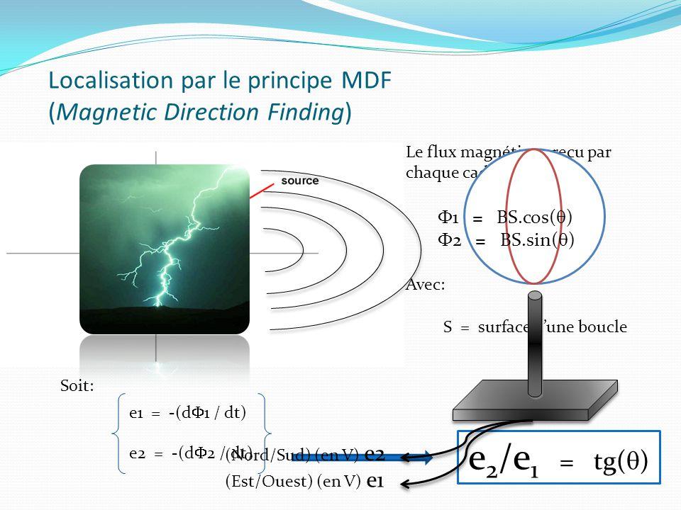 Localisation par le principe MDF (Magnetic Direction Finding) Le flux magnétique reçu par chaque cadre vaut: Avec: S = surface d'une boucle Soit: e1 =