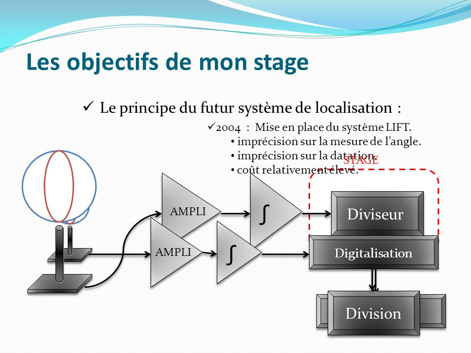 Les objectifs de mon stage 2004 : Mise en place du système LIFT. imprécision sur la mesure de l'angle. imprécision sur la datation. coût relativement