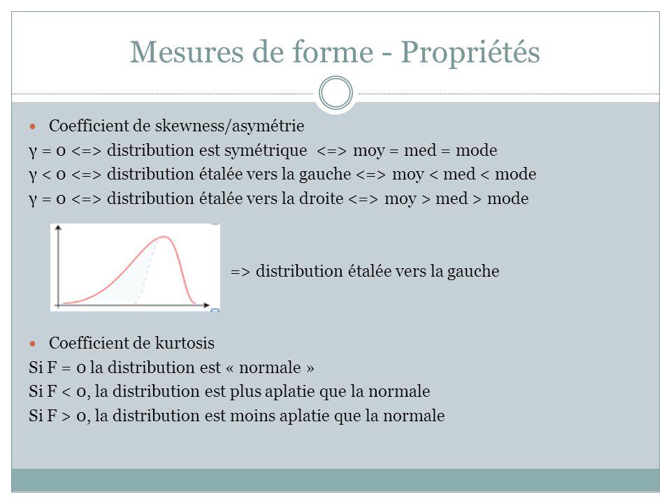 Mesures de forme - Propriétés Coefficient de skewness/asymétrie γ = 0 distribution est symétrique moy = med = mode γ distribution étalée vers la gauch