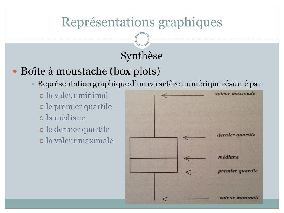 Représentations graphiques Synthèse Boîte à moustache (box plots)  Représentation graphique d'un caractère numérique résumé par la valeur minimal le
