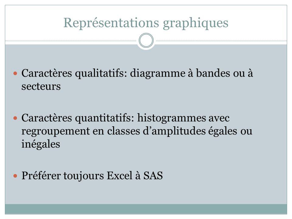 Représentations graphiques Caractères qualitatifs: diagramme à bandes ou à secteurs Caractères quantitatifs: histogrammes avec regroupement en classes