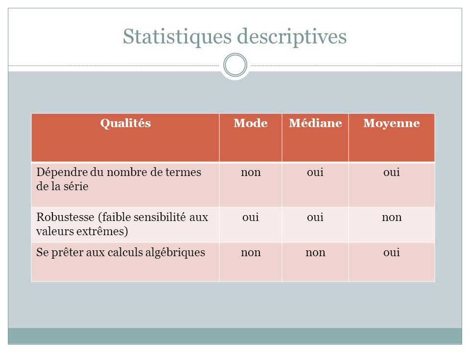 Statistiques descriptives QualitésModeMédianeMoyenne Dépendre du nombre de termes de la série nonoui Robustesse (faible sensibilité aux valeurs extrêm