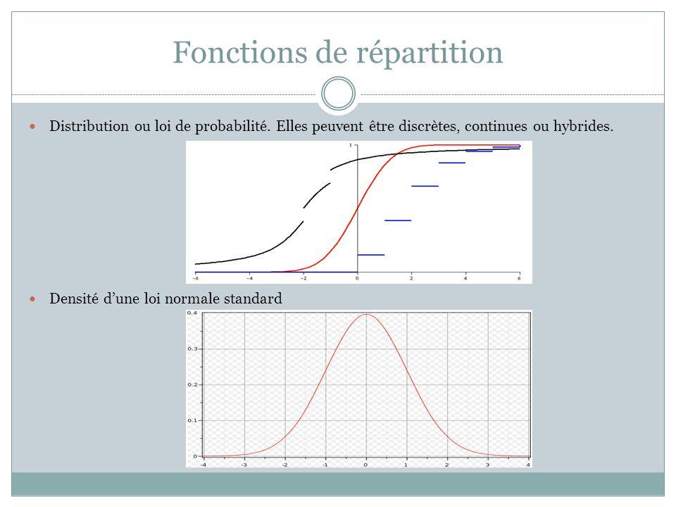 Fonctions de répartition Distribution ou loi de probabilité. Elles peuvent être discrètes, continues ou hybrides. Densité d'une loi normale standard
