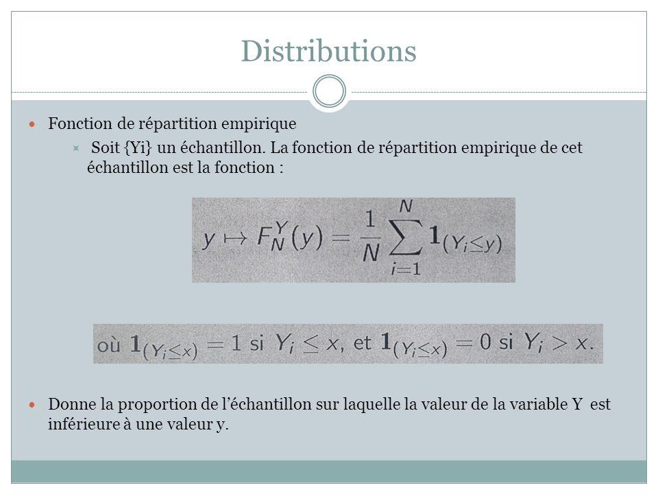 Distributions Fonction de répartition empirique  Soit {Yi} un échantillon. La fonction de répartition empirique de cet échantillon est la fonction :
