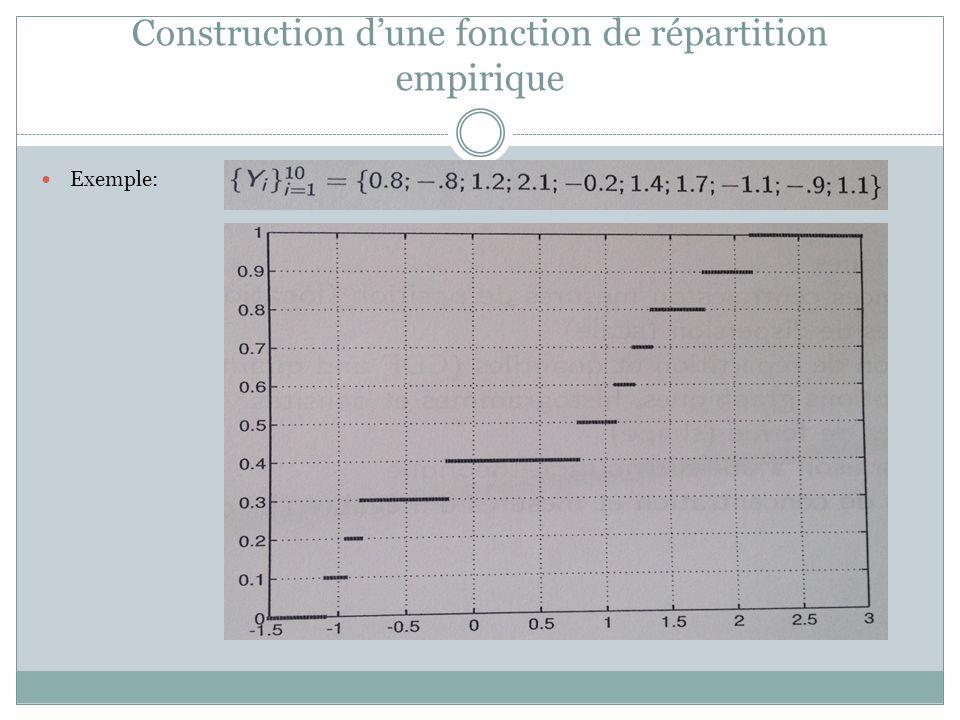 Construction d'une fonction de répartition empirique Exemple: