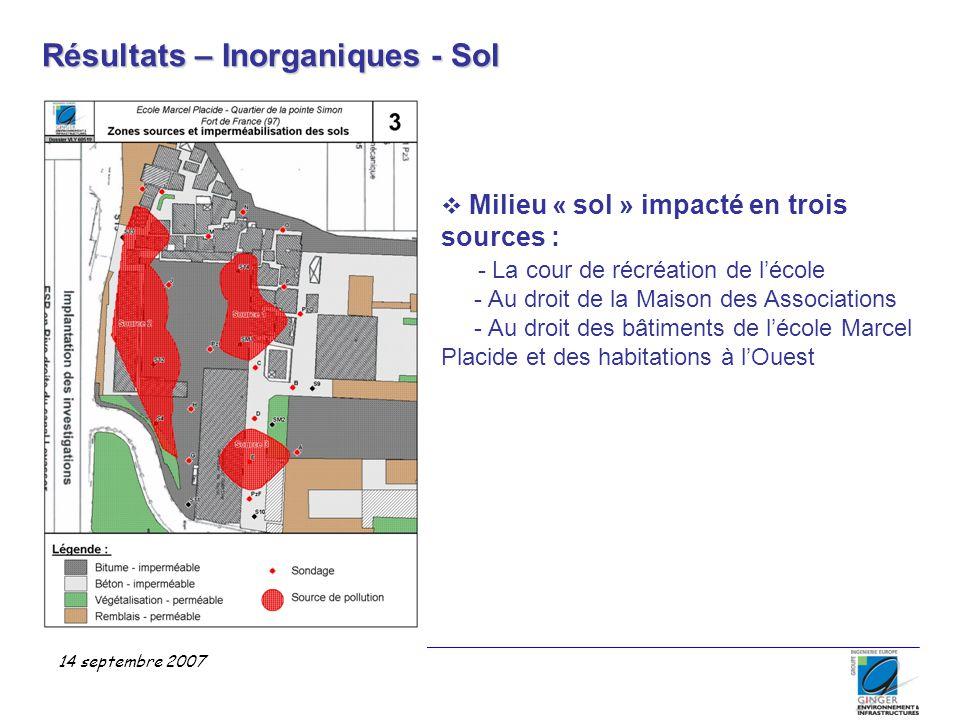 Résultats – Inorganiques - Sol 14 septembre 2007  Milieu « sol » impacté en trois sources : - La cour de récréation de l'école - Au droit de la Maiso