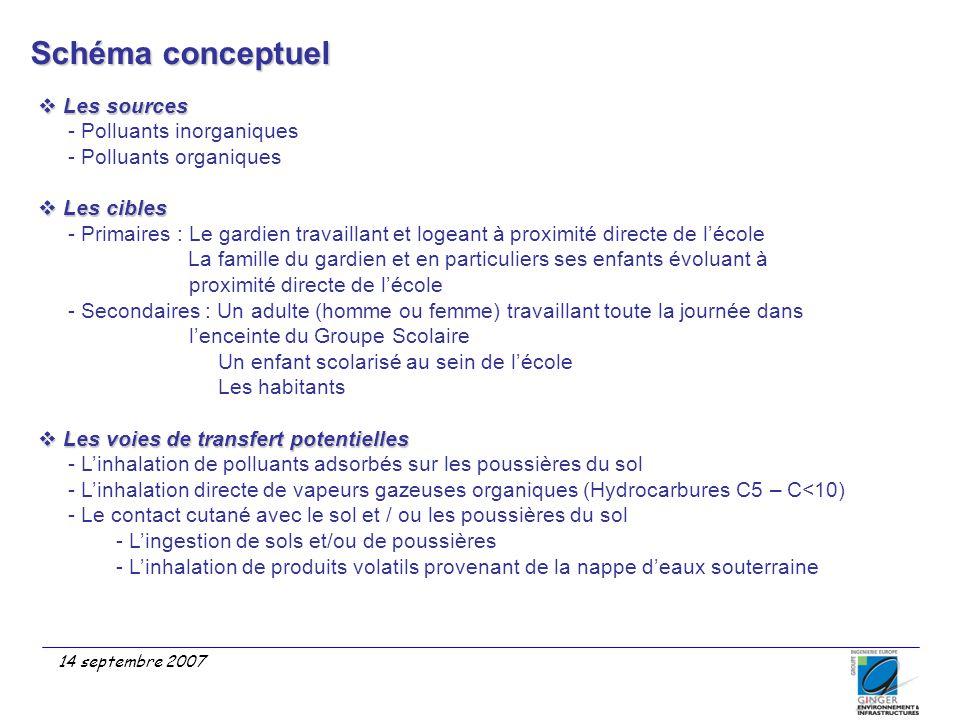 14 septembre 2007 Schéma conceptuel  Les sources - Polluants inorganiques - Polluants organiques  Les cibles - Primaires : Le gardien travaillant et