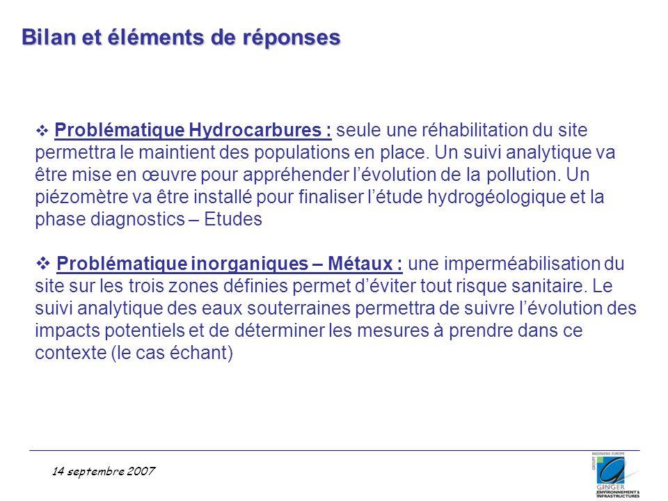 Bilan et éléments de réponses 14 septembre 2007  Problématique Hydrocarbures : seule une réhabilitation du site permettra le maintient des population