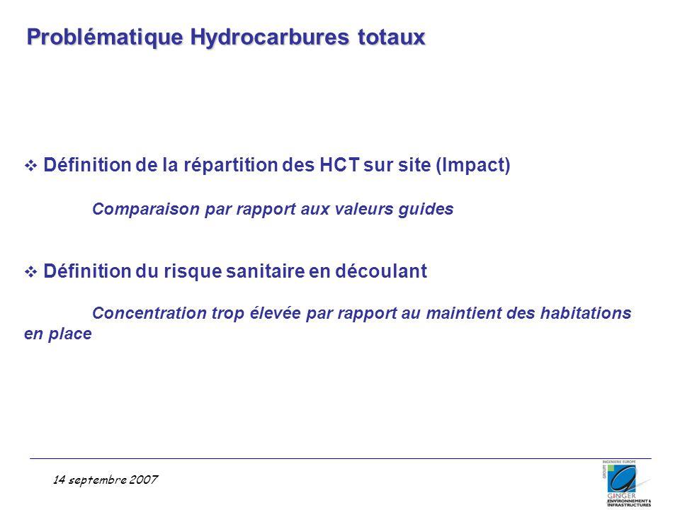 14 septembre 2007 Problématique Hydrocarbures totaux  Définition de la répartition des HCT sur site (Impact) Comparaison par rapport aux valeurs guid