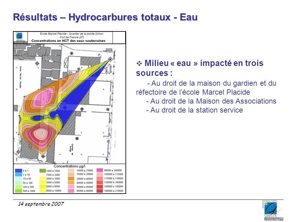 Résultats – Hydrocarbures totaux - Eau 14 septembre 2007  Milieu « eau » impacté en trois sources : - Au droit de la maison du gardien et du réfectoi