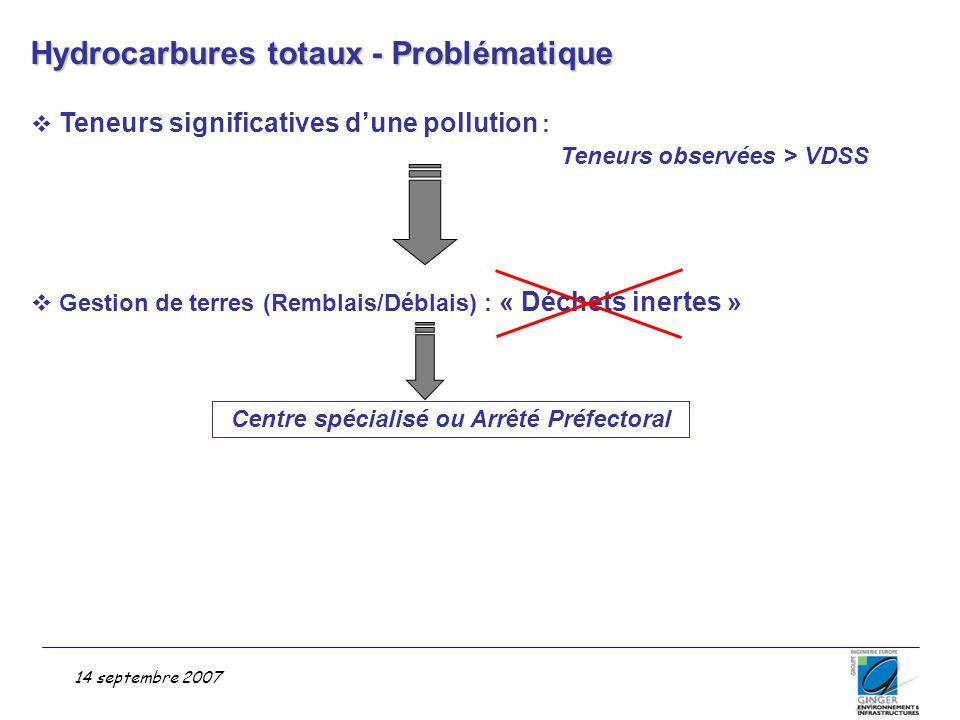 Problématique Inorganiques – Métaux lourds  Pollution Significative : As, Pb et autres éléments  Mobilités des espèces : Pb : Peu remobilisable Inférieures au seuil d'acceptation en CSDU de classe III As et autres éléments : à vérifier Gestion de terres (Remblais/Déblais) : « Déchets inertes » Attention : « Déchet Inerte » ≠ Pas de risque pour la Santé  Caractéristiques de la pollution : Pollution sectorisée pour le Pb Pollution semi généralisée pour l'Arsenic et les autres éléments Surface à Subsurface 14 septembre 2007