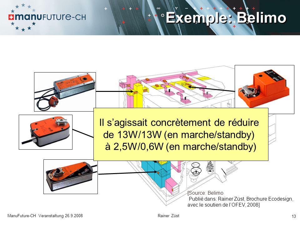 Exemple: Belimo 13 ManuFuture-CH Veranstaltung 26.9.2008 Rainer Züst Il s'agissait concrètement de réduire de 13W/13W (en marche/standby) à 2,5W/0,6W (en marche/standby) [Source: Belimo Publié dans: Rainer Züst, Brochure Ecodesign, avec le soutien de l'OFEV, 2008]