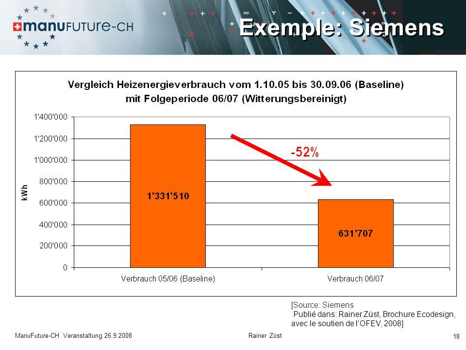 Exemple: Siemens 18 ManuFuture-CH Veranstaltung 26.9.2008 Rainer Züst [Source: Siemens Publié dans: Rainer Züst, Brochure Ecodesign, avec le soutien de l'OFEV, 2008]
