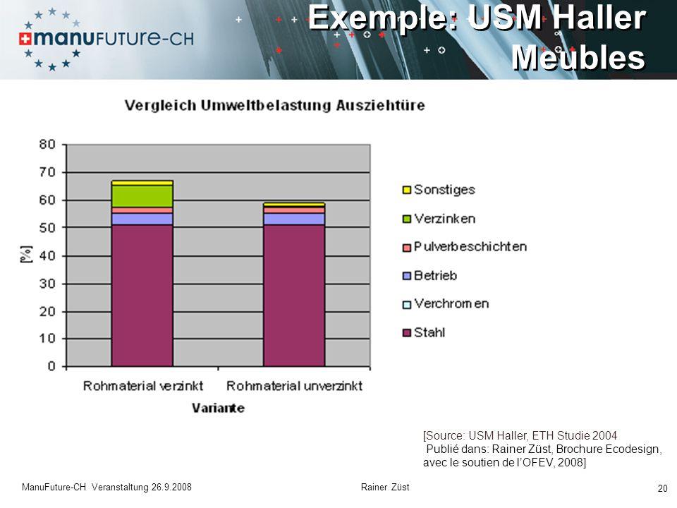 Exemple: USM Haller Meubles 20 ManuFuture-CH Veranstaltung 26.9.2008 Rainer Züst [Source: USM Haller, ETH Studie 2004 Publié dans: Rainer Züst, Brochure Ecodesign, avec le soutien de l'OFEV, 2008]