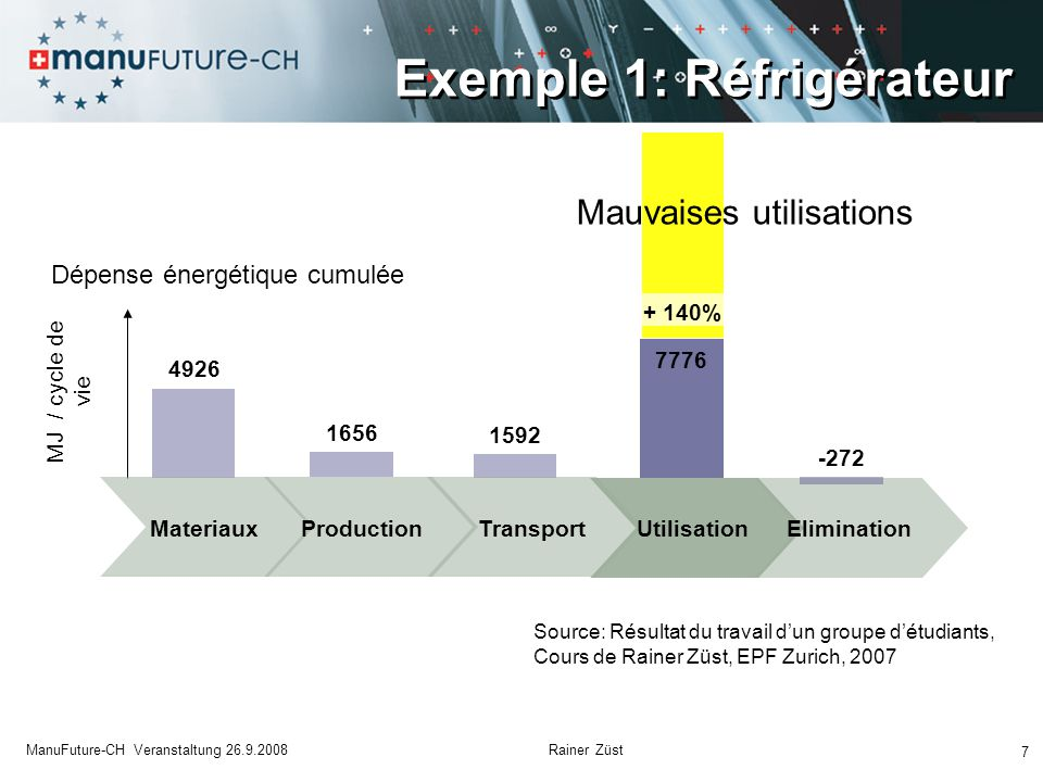7 ManuFuture-CH Veranstaltung 26.9.2008 Rainer Züst Dépense énergétique cumulée MJ / cycle de vie MateriauxProduction Transport Utilisation Eliminatio