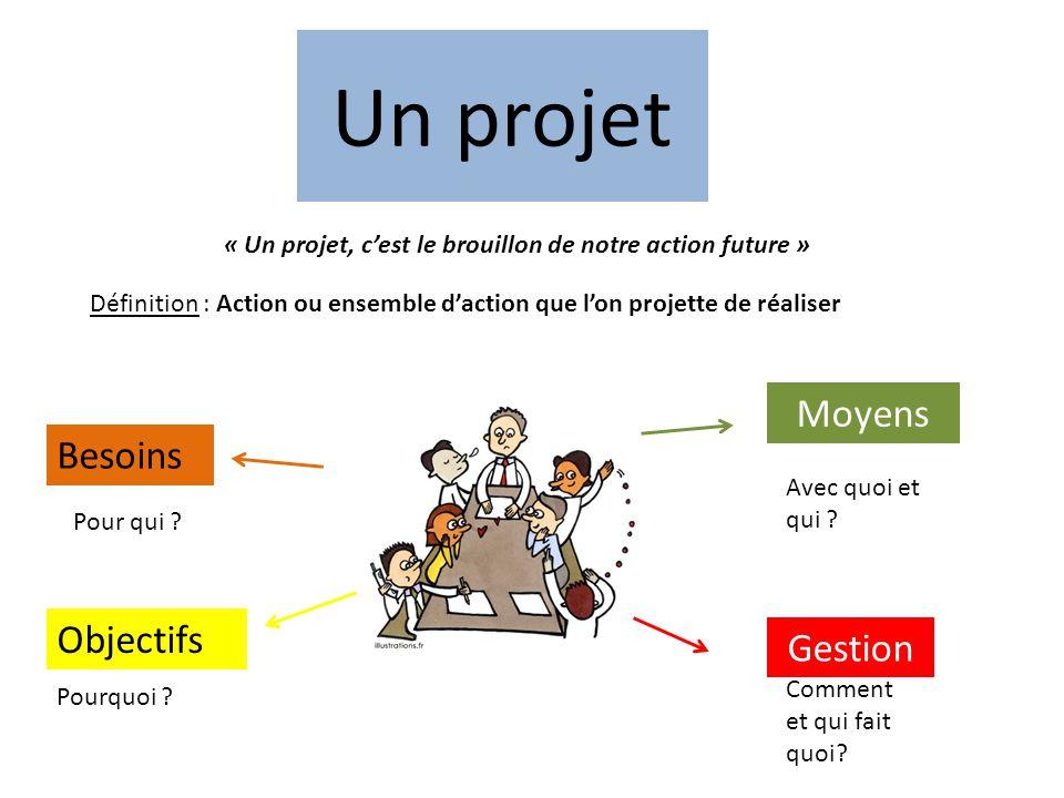 Un projet « Un projet, c'est le brouillon de notre action future » Besoins Objectifs Moyens Gestion Définition : Action ou ensemble d'action que l'on