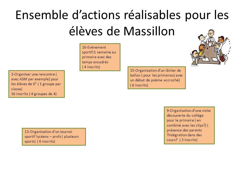 Ensemble d'actions réalisables pour les élèves de Massillon 3-Organiser une rencontre ( avec ASM par exemple) pour les élèves de 6° ( 1 groupe par cla