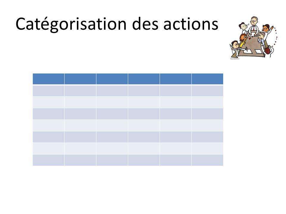 Catégorisation des actions