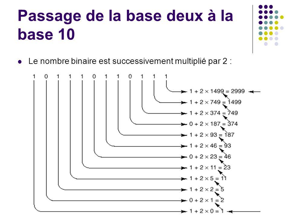 Passage de la base deux à la base 10 Le nombre binaire est successivement multiplié par 2 :