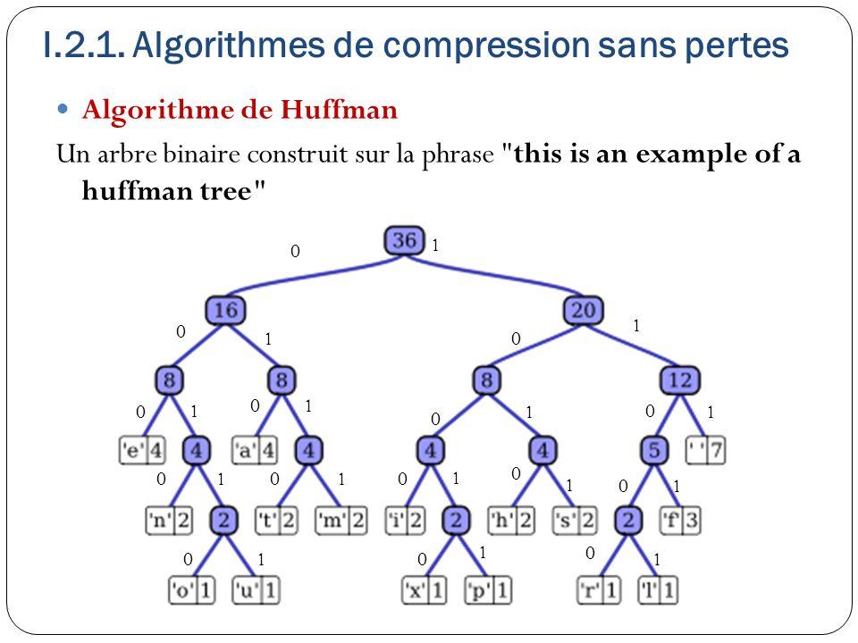 Algorithme de Huffman Un arbre binaire construit sur la phrase