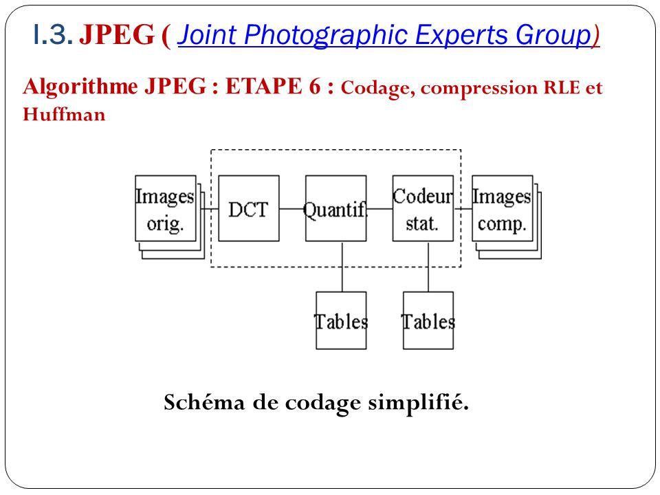 Algorithme JPEG : ETAPE 6 : Codage, compression RLE et Huffman Schéma de codage simplifié. I.3. JPEG ( Joint Photographic Experts Group)Joint Photogra