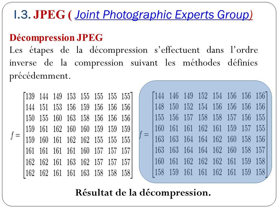 Décompression JPEG Les étapes de la décompression s'effectuent dans l'ordre inverse de la compression suivant les méthodes définies précédemment. Résu