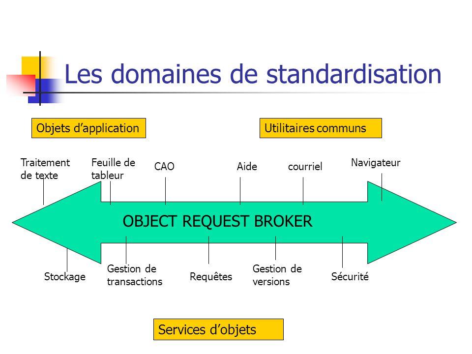 Le modèle objet de l'OMG Le modèle Objet OM: modèle abstrait portable fonctionnant comme suit : Demandeur Object Request Broker Fournisseur1 Fournisseur2 Demande Message