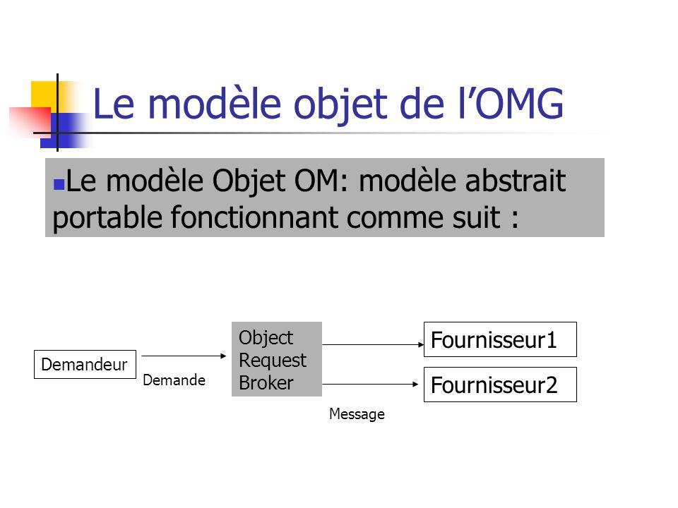 Le modèle objet de l'OMG Le modèle Objet OM: modèle abstrait portable fonctionnant comme suit : Demandeur Object Request Broker Fournisseur1 Fournisse