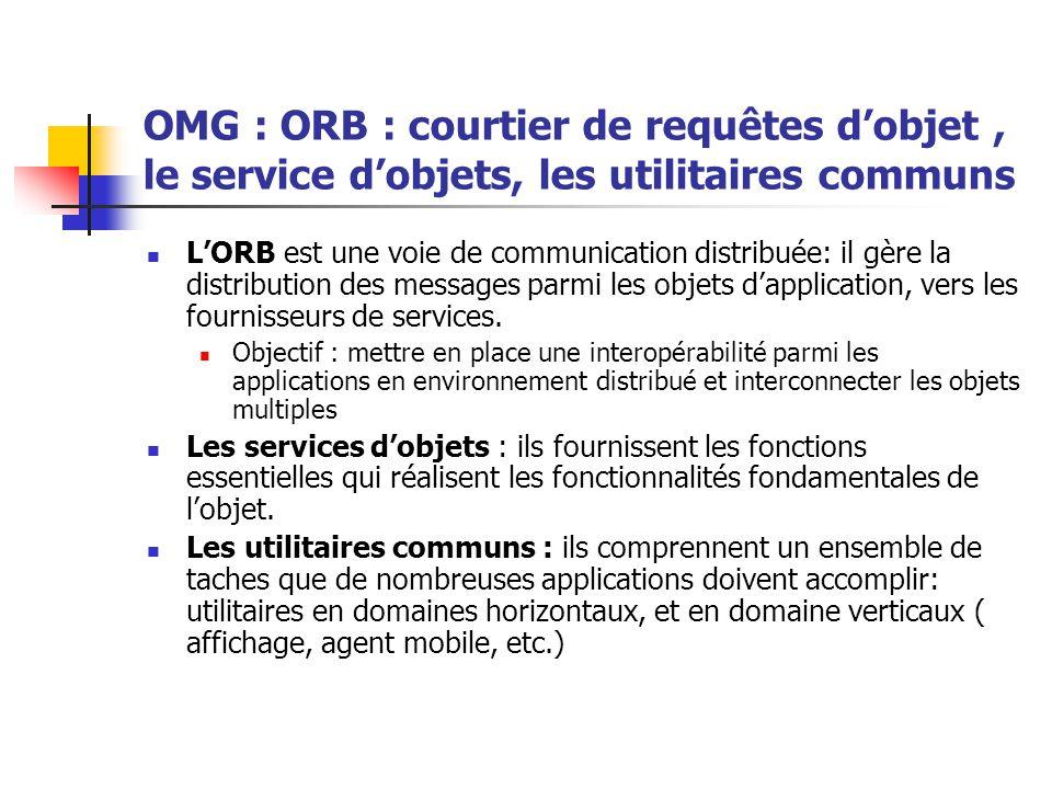 OMG : ORB : courtier de requêtes d'objet, le service d'objets, les utilitaires communs L'ORB est une voie de communication distribuée: il gère la dist
