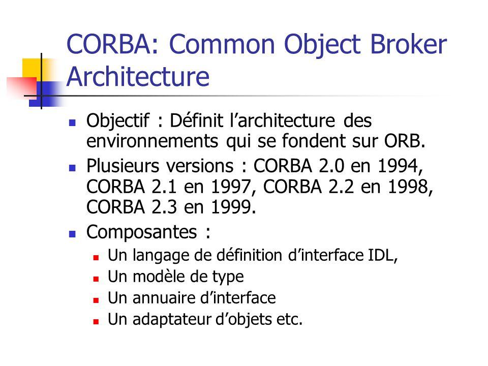 CORBA: Common Object Broker Architecture ORB Client Objet ciblé Tickets en IDL Dynamic invocation interface (DII) Annuaire d'Interfa ce Squelette en IDL Dynamic squeleton Interface(DSI) Adaptateur d'objet
