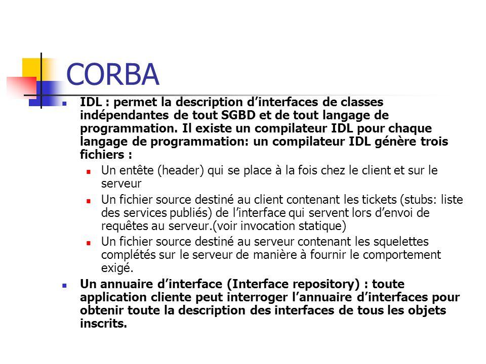 CORBA CORBA propose deux mécanismes pour déposer des requêtes auprès des objets: Les invocations statiques à l'aide de tickets et de squelettes spécifiques à une interface Les invocations dynamiques à l'aide de la DII.