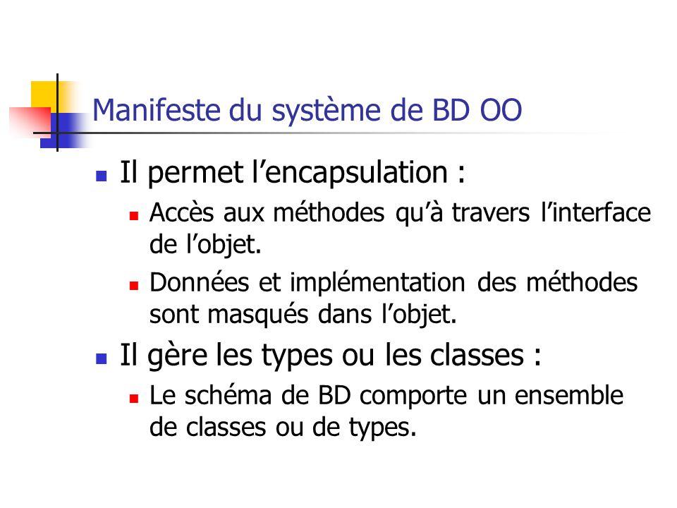 Manifeste du système de BD OO Il permet l'encapsulation : Accès aux méthodes qu'à travers l'interface de l'objet.