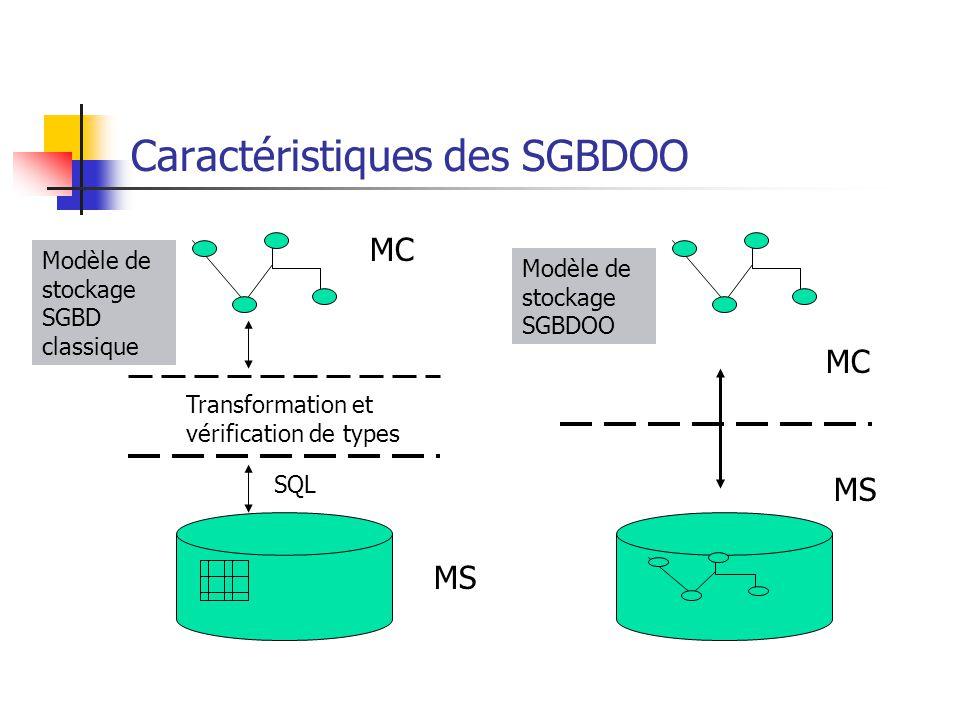 Caractéristiques des SGBDOO Transformation et vérification de types SQL MC MS Modèle de stockage SGBD classique MC MS Modèle de stockage SGBDOO