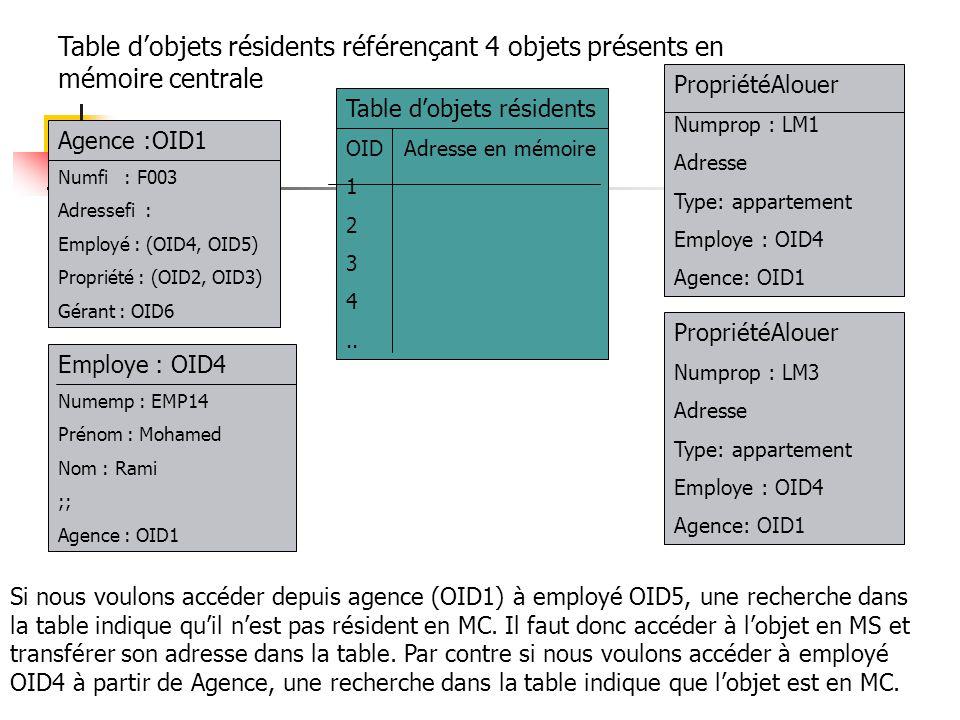 Table d'objets résidents OID Adresse en mémoire 1 2 3 4..