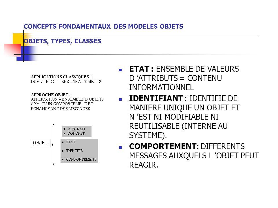 CONCEPTS FONDAMENTAUX DES MODELES OBJETS OBJETS, TYPES, CLASSES ETAT : ENSEMBLE DE VALEURS D 'ATTRIBUTS = CONTENU INFORMATIONNEL IDENTIFIANT : IDENTIFIE DE MANIERE UNIQUE UN OBJET ET N 'EST NI MODIFIABLE NI REUTILISABLE (INTERNE AU SYSTEME).