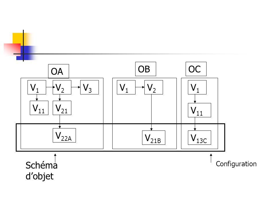 V1V1 V2V2 V3V3 V 11 V 21 V 22A V1V1 V2V2 V1V1 V 11 V 13C V 21B OA OBOC Schéma d'objet Configuration