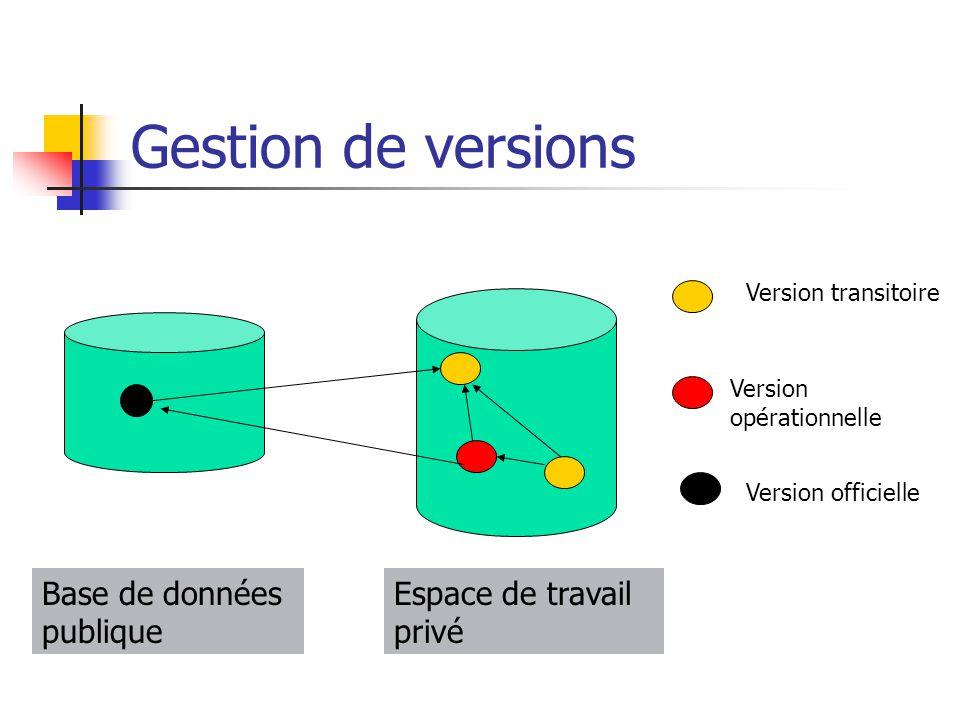 Gestion de versions Version transitoire Version opérationnelle Version officielle Base de données publique Espace de travail privé