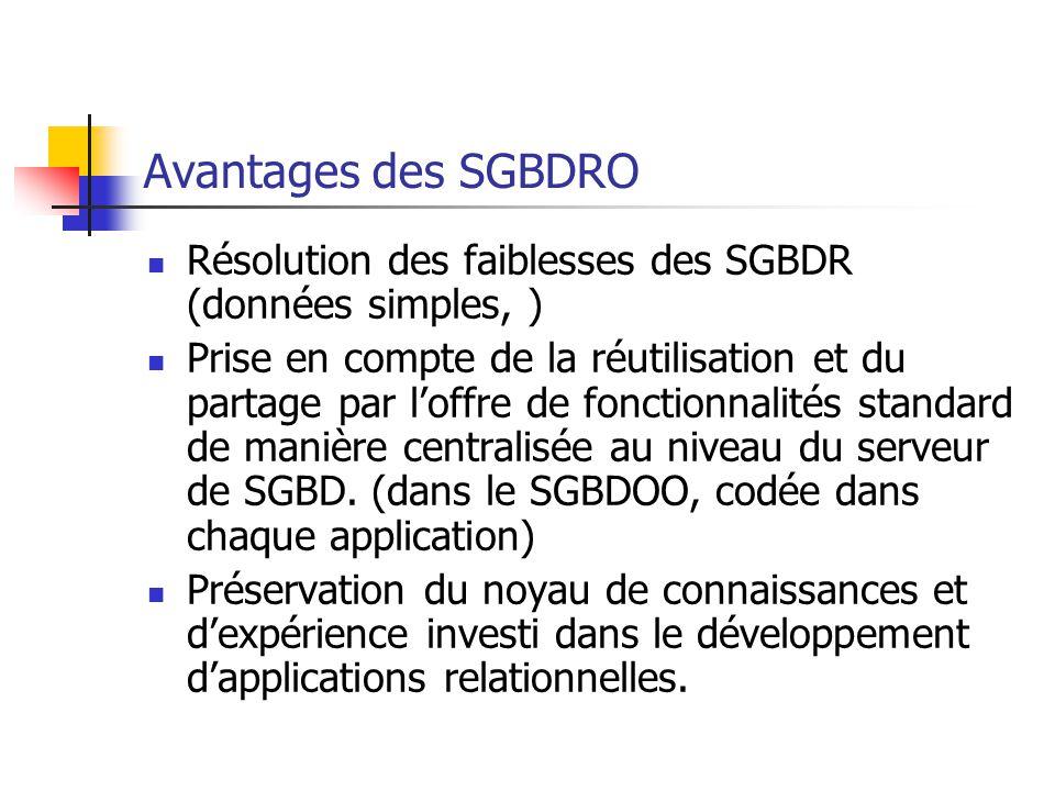 Avantages des SGBDRO Résolution des faiblesses des SGBDR (données simples, ) Prise en compte de la réutilisation et du partage par l'offre de fonctionnalités standard de manière centralisée au niveau du serveur de SGBD.