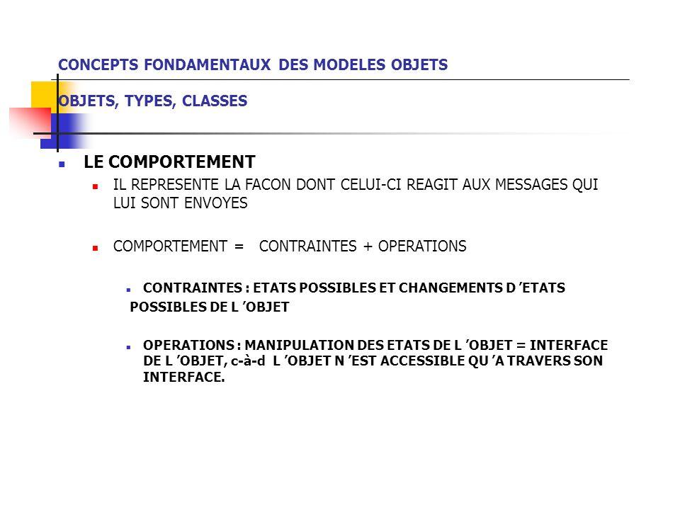 CONCEPTS FONDAMENTAUX DES MODELES OBJETS OBJETS, TYPES, CLASSES LE COMPORTEMENT IL REPRESENTE LA FACON DONT CELUI-CI REAGIT AUX MESSAGES QUI LUI SONT ENVOYES COMPORTEMENT = CONTRAINTES + OPERATIONS CONTRAINTES : ETATS POSSIBLES ET CHANGEMENTS D 'ETATS POSSIBLES DE L 'OBJET OPERATIONS : MANIPULATION DES ETATS DE L 'OBJET = INTERFACE DE L 'OBJET, c-à-d L 'OBJET N 'EST ACCESSIBLE QU 'A TRAVERS SON INTERFACE.