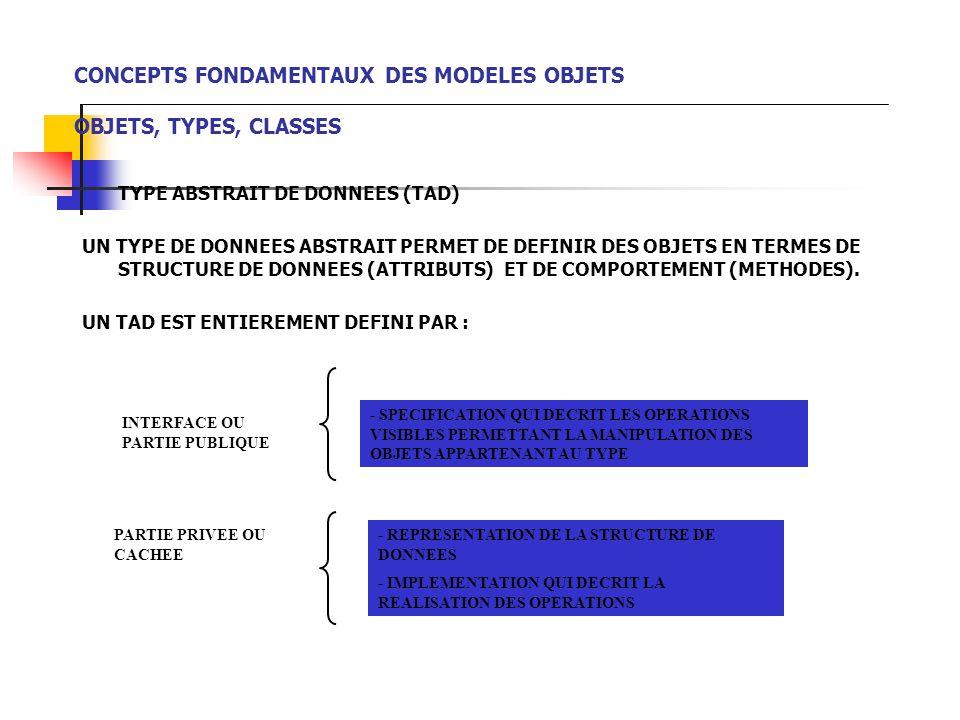 CONCEPTS FONDAMENTAUX DES MODELES OBJETS OBJETS, TYPES, CLASSES TYPE ABSTRAIT DE DONNEES (TAD) UN TYPE DE DONNEES ABSTRAIT PERMET DE DEFINIR DES OBJETS EN TERMES DE STRUCTURE DE DONNEES (ATTRIBUTS) ET DE COMPORTEMENT (METHODES).