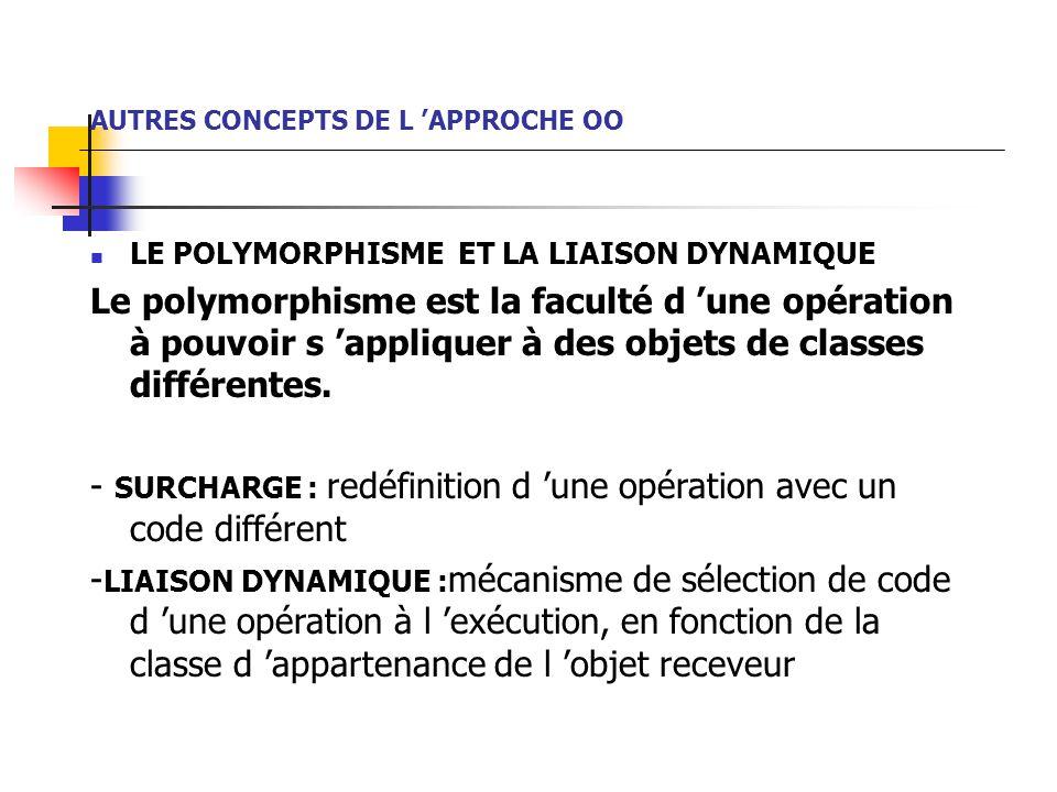 AUTRES CONCEPTS DE L 'APPROCHE OO LE POLYMORPHISME ET LA LIAISON DYNAMIQUE Le polymorphisme est la faculté d 'une opération à pouvoir s 'appliquer à des objets de classes différentes.