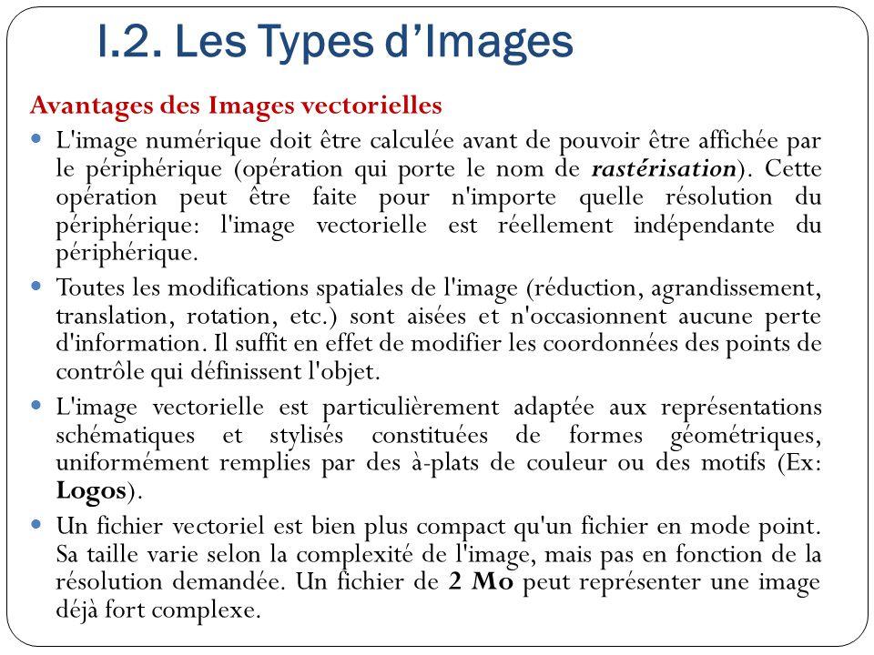 I.2. Les Types d'Images Avantages des Images vectorielles L'image numérique doit être calculée avant de pouvoir être affichée par le périphérique (opé