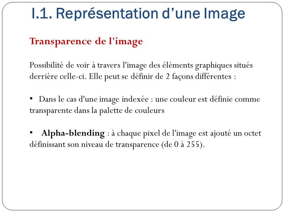 Transparence de l'image Possibilité de voir à travers l'image des éléments graphiques situés derrière celle-ci. Elle peut se définir de 2 façons diffé