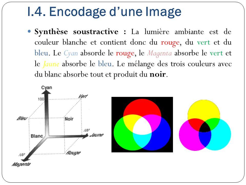 Synthèse soustractive : La lumière ambiante est de couleur blanche et contient donc du rouge, du vert et du bleu. Le Cyan absorde le rouge, le Magenta