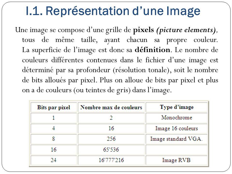Le système YUV : Les dérivations et des formules mathématiques U ∈ [−0,436 ; 0,436] V ∈ [−0,615 ; 0,615] Donc, Y vaut U représente la différence de bleu, c est-à-dire l écart entre le niveau de bleu et la luminance : V représente la différence de rouge, c est-à-dire l écart entre le niveau de rouge et la luminance : C est pour cela qu il est préférable de noter la couleur primaire vert (green en anglais) avec la lettre G, pour éviter toute confusion.